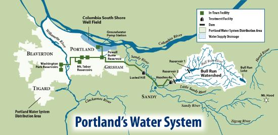 PDX water system